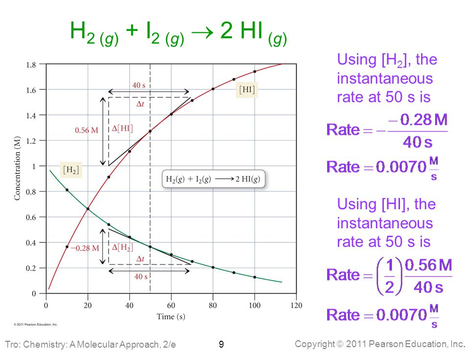 H2 (g) + I2 (g)  2 HI (g) Using [H2], the instantaneous rate at 50 s is. Using [HI], the instantaneous rate at 50 s is.